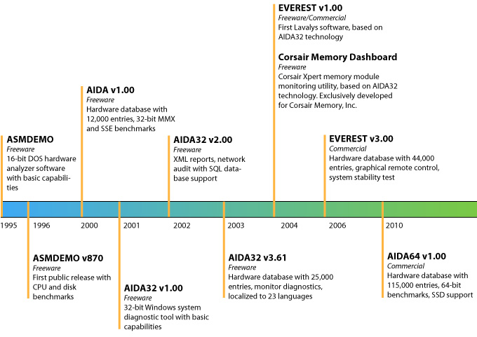 the history of computer and networking technology development Ethernet is a frame-based computer networking technology for local area  the history of science and technology is  development of the 10-mbps ethernet.